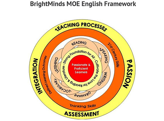 BrightMinds MOE English Framework